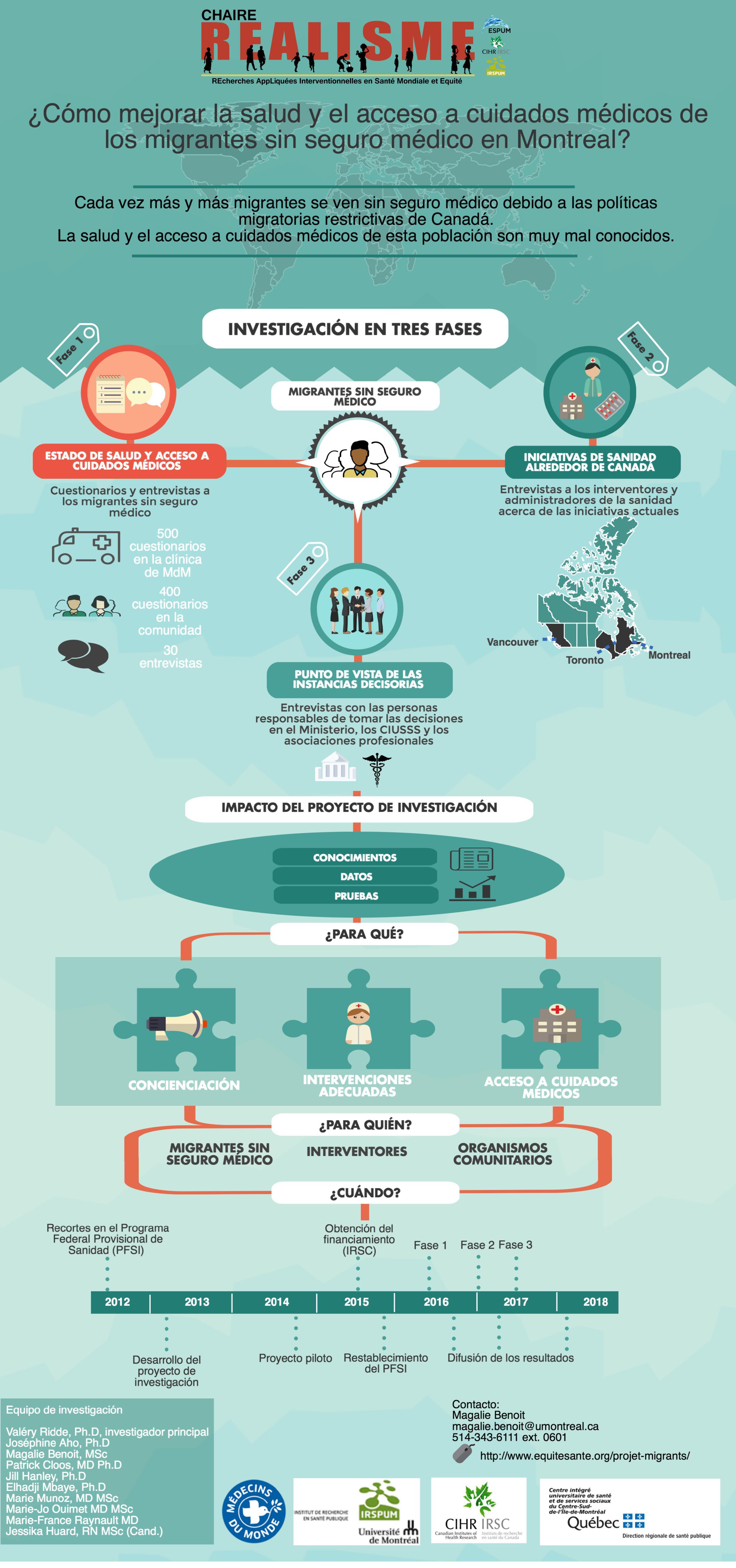 mejorar la salud y el acceso a cuidados medicos de los migrantes sin seguro medico en Montreal